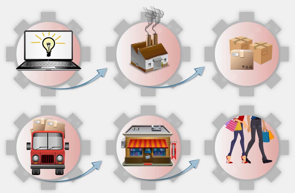 Canalización, optimización y control de procesos